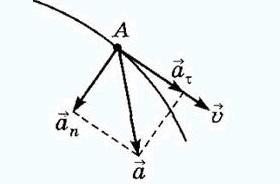 Складываются два колебания одинакового направления, выражаемых