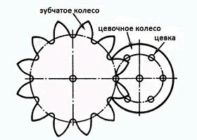 цевочное зацепление  это Что такое цевочное зацепление
