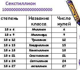 skolko-nuley-v-siksilione