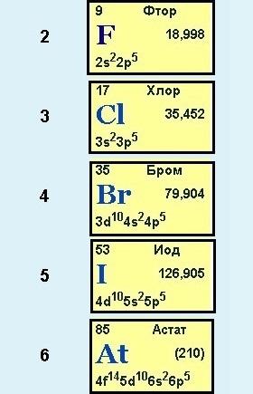 Химические элементы неметаллы фтор f, хлор cl, бром br, йод i и астат at